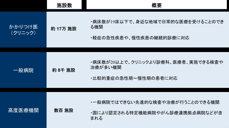 150810_医療機関の分類
