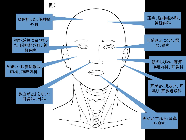 151212_head&neck symptom